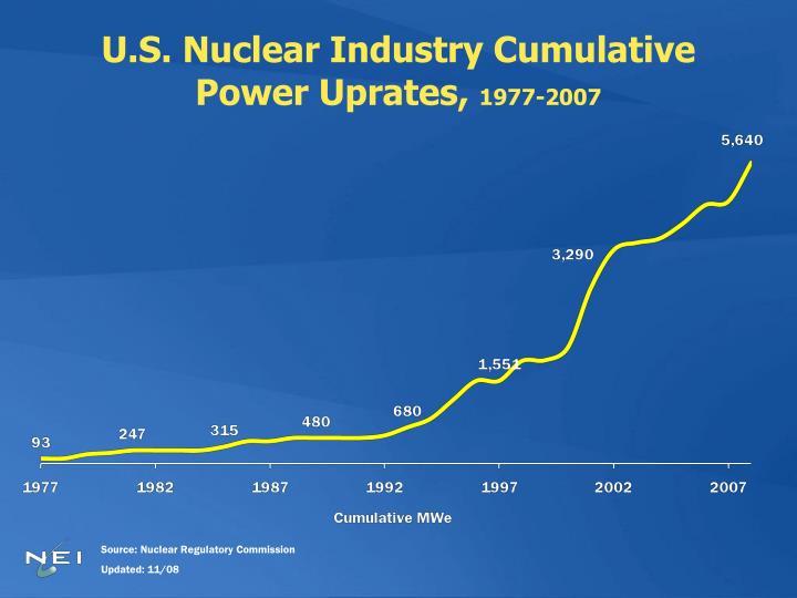 U.S. Nuclear Industry Cumulative