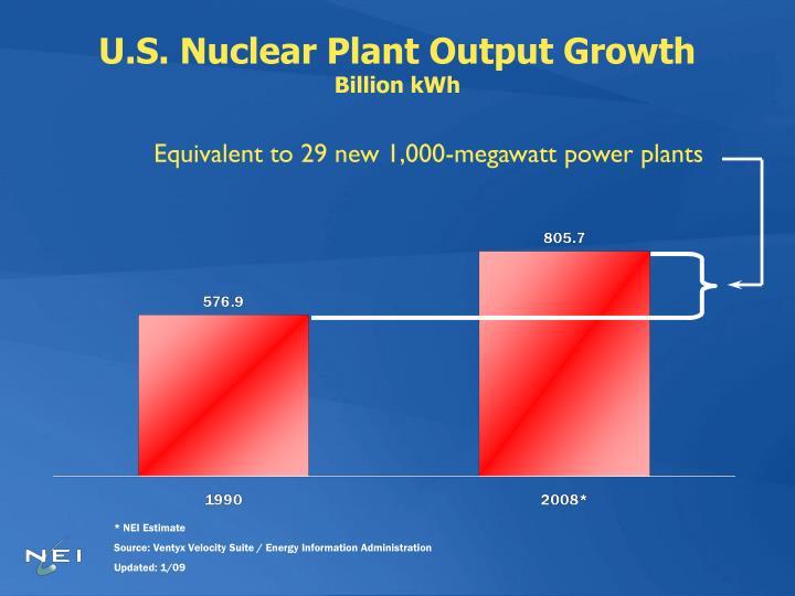 U.S. Nuclear Plant Output Growth