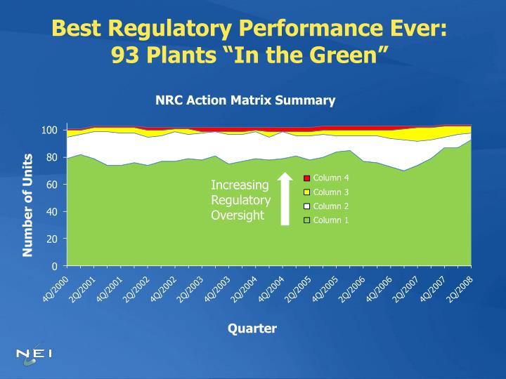 Best Regulatory Performance Ever: