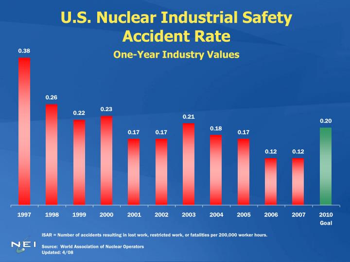 U.S. Nuclear Industrial Safety Accident Rate