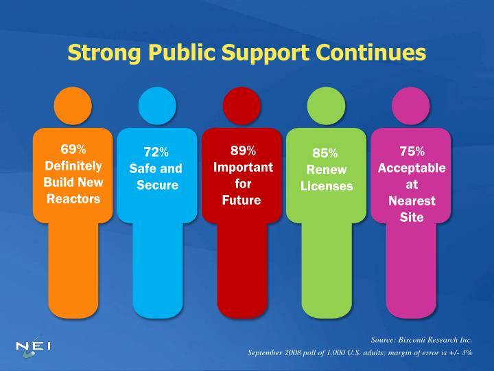 Strong Public Support Continues