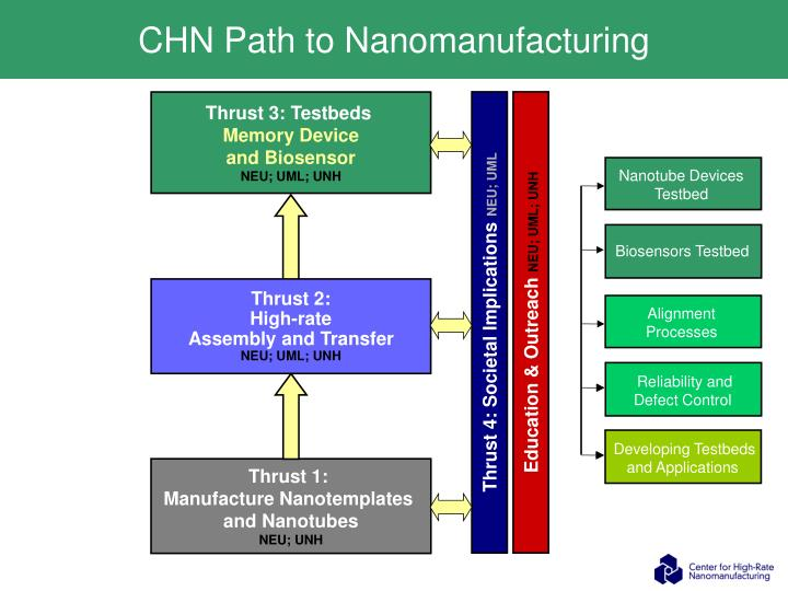 CHN Path to Nanomanufacturing