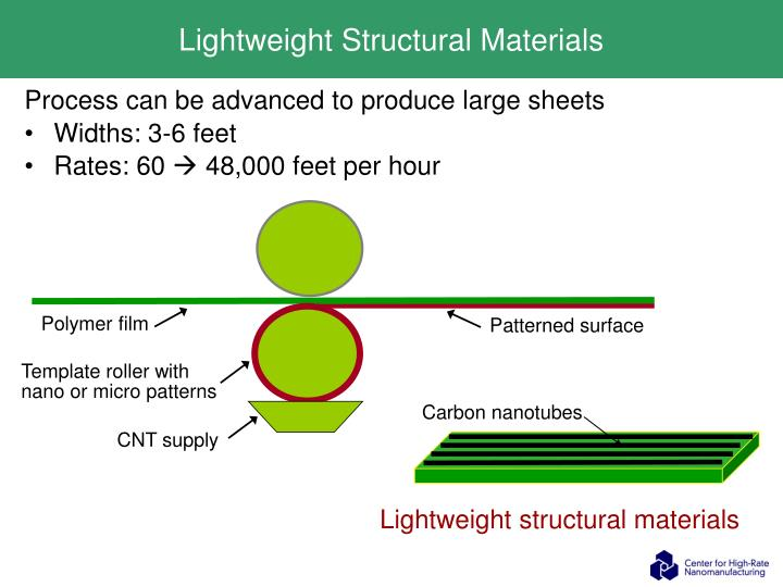 Lightweight Structural Materials
