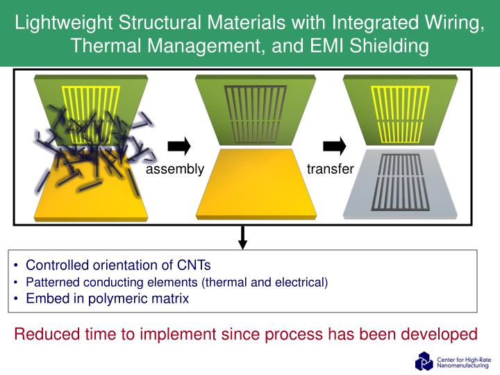 Lightweight Structural Materials with Integrated Wiring,