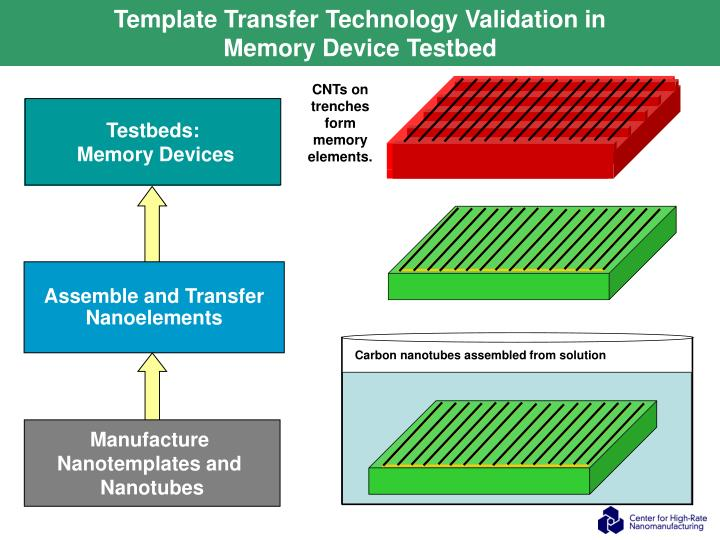 Template Transfer Technology Validation in
