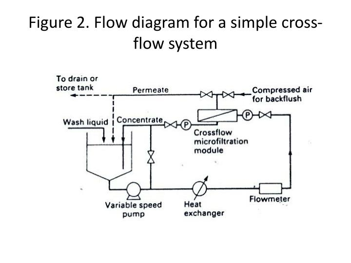 Figure 2. Flow diagram for a simple cross-flow system