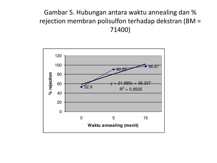 Gambar 5. Hubungan antara waktu annealing dan % rejection membran polisulfon terhadap dekstran (BM = 71400)