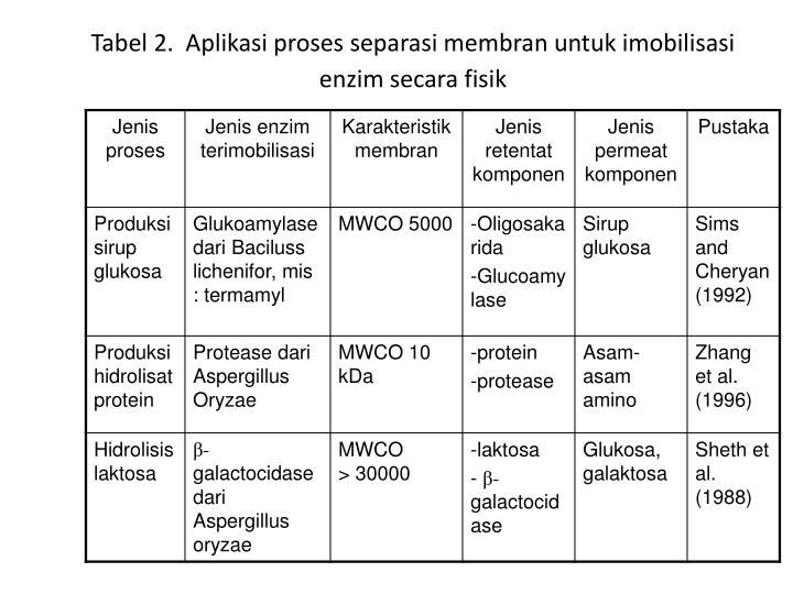 Tabel 2.  Aplikasi proses separasi membran untuk imobilisasi enzim secara fisik