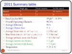 2011 summary table