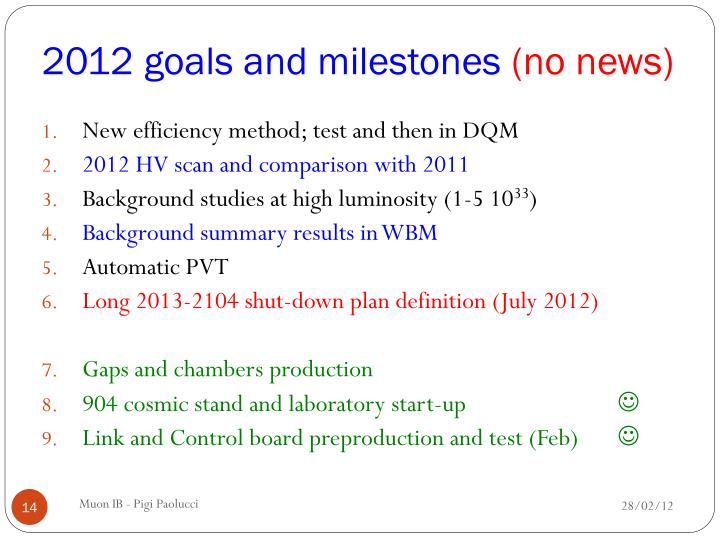 2012 goals and milestones
