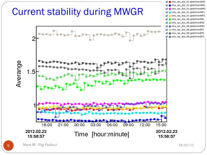 Current stability during MWGR