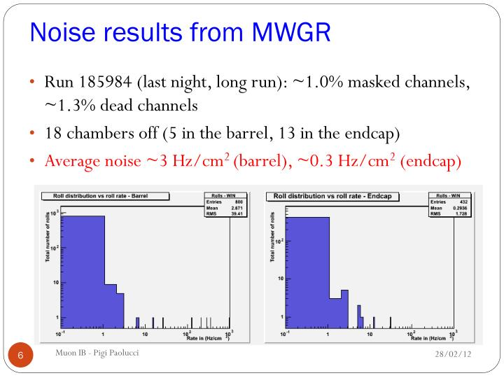 Noise results from MWGR