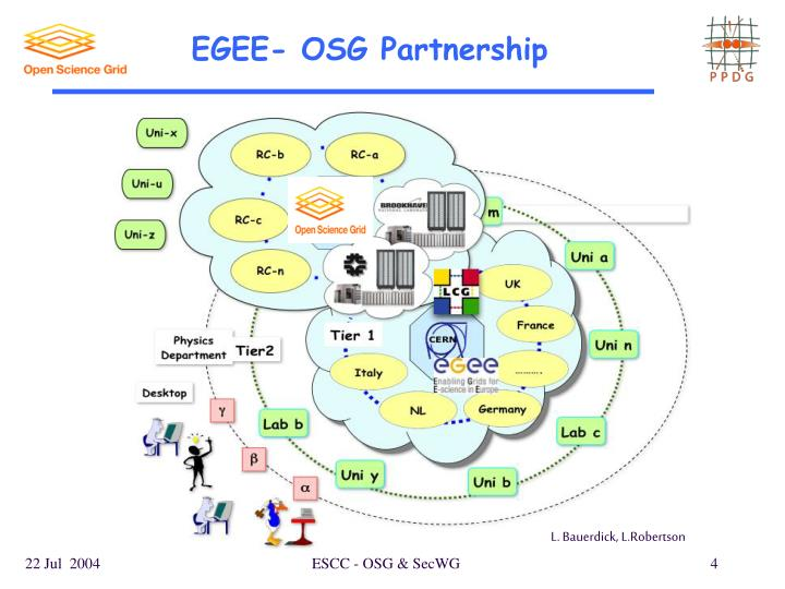 EGEE- OSG Partnership