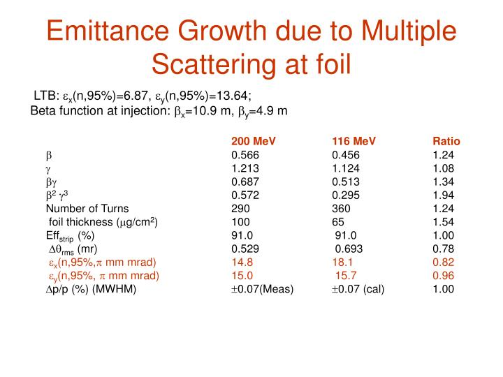 Emittance Growth due to Multiple Scattering at foil
