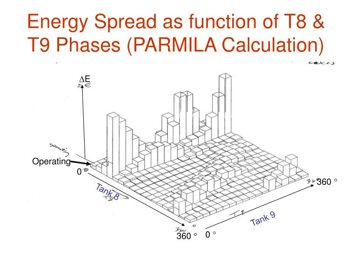 Energy Spread as function of T8 & T9 Phases (PARMILA Calculation)