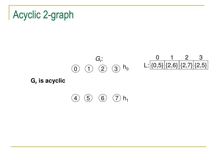 Acyclic 2-graph