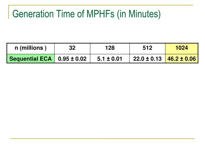 Generation Time of MPHFs (in Minutes)