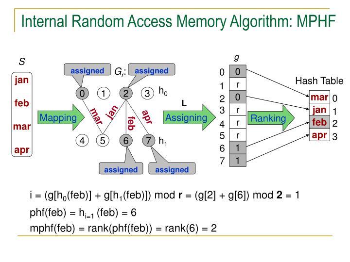 Internal Random Access Memory Algorithm: MPHF