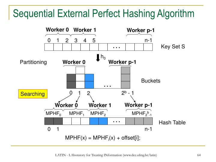 Sequential External Perfect Hashing Algorithm