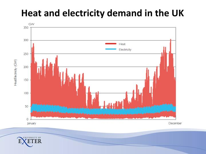 Heat and electricity demand in the UK