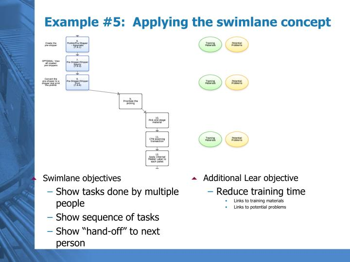 Swimlane objectives