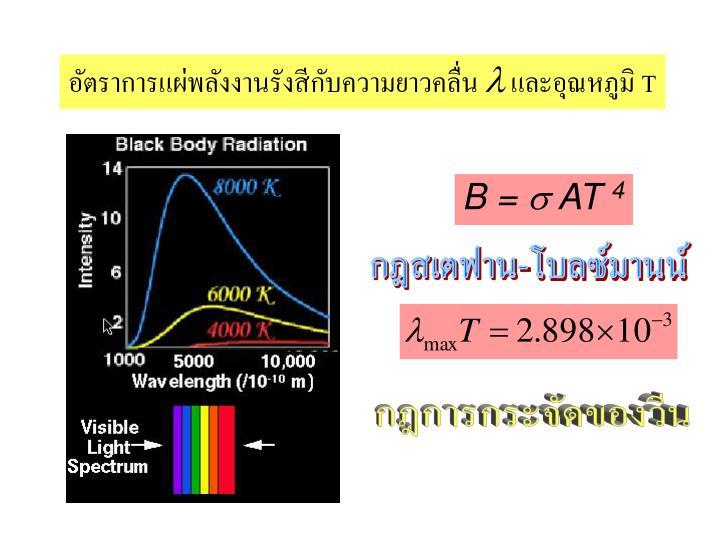 อัตราการแผ่พลังงานรังสีกับความยาวคลื่น