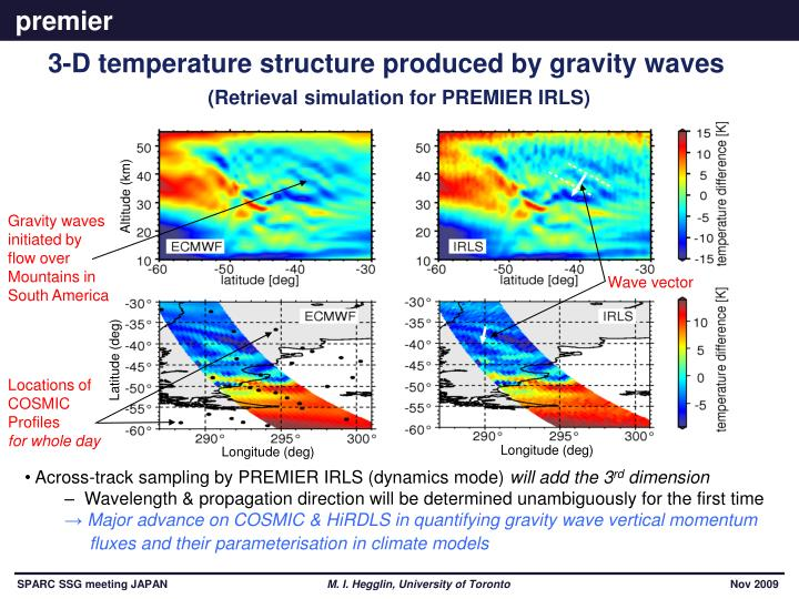 3-D temperature structure produced by gravity waves