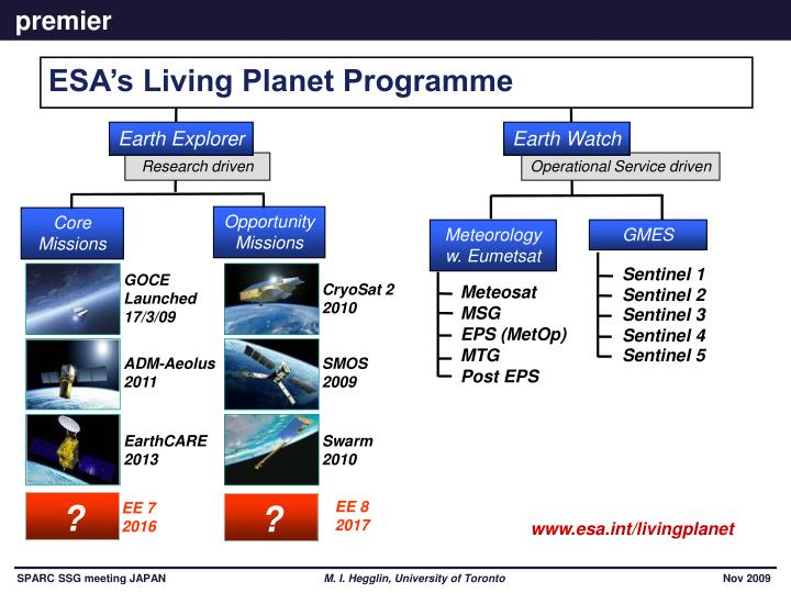 ESA's Living Planet Programme