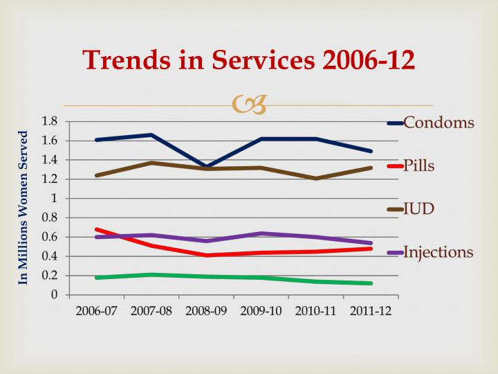 Trends in Services 2006-12