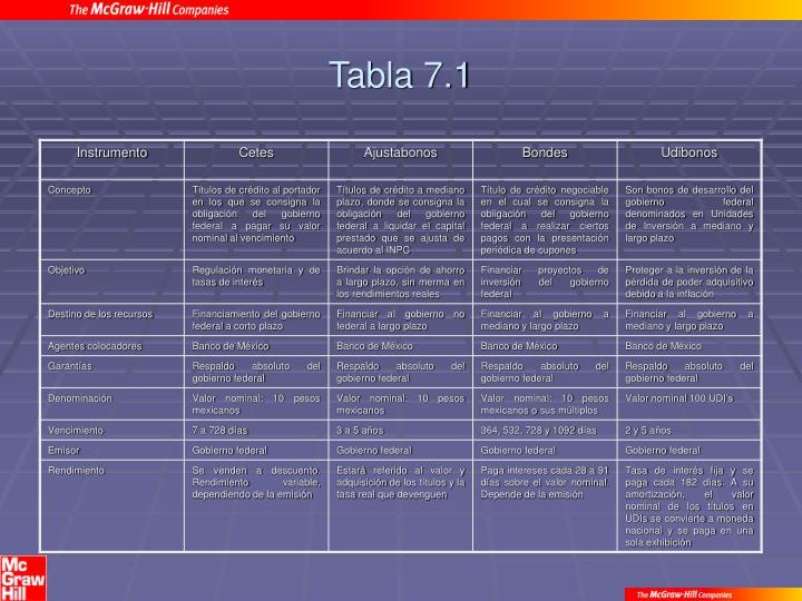 Tabla 7.1