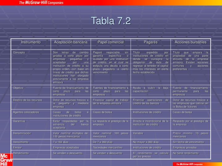 Tabla 7.2