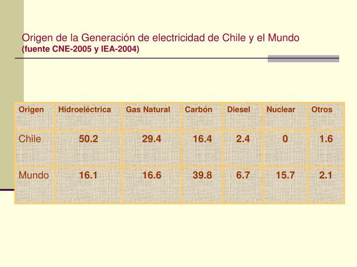 Origen de la Generación de electricidad de Chile y el Mundo