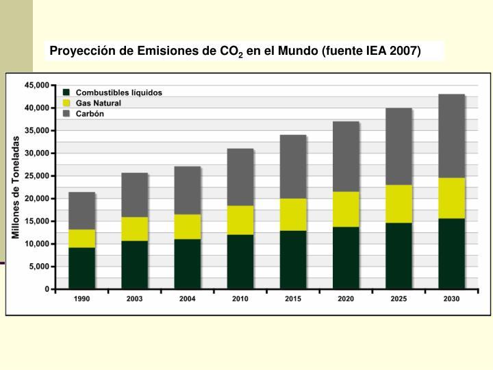 Proyección de Emisiones de CO