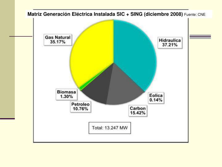 Matriz Generación Eléctrica Instalada SIC + SING (diciembre 2008)