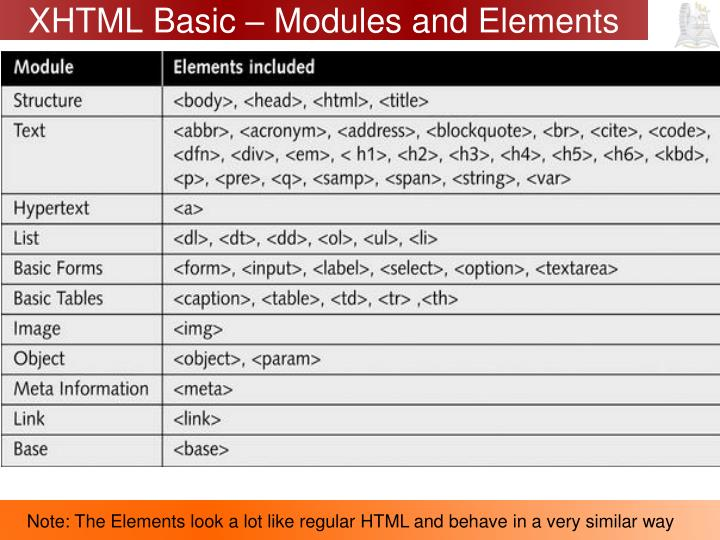 XHTML Basic – Modules and Elements