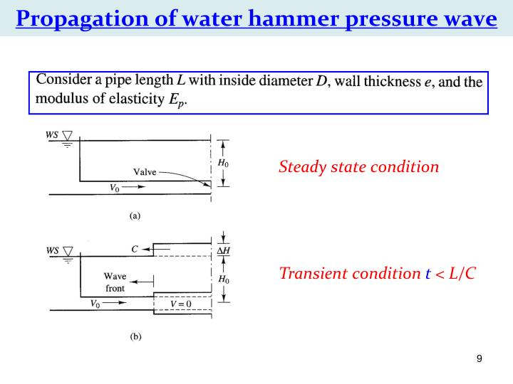 Propagation of water hammer pressure wave
