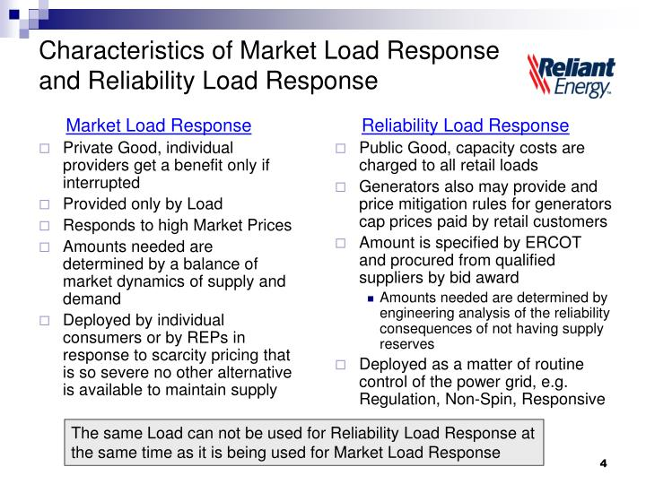 Market Load Response