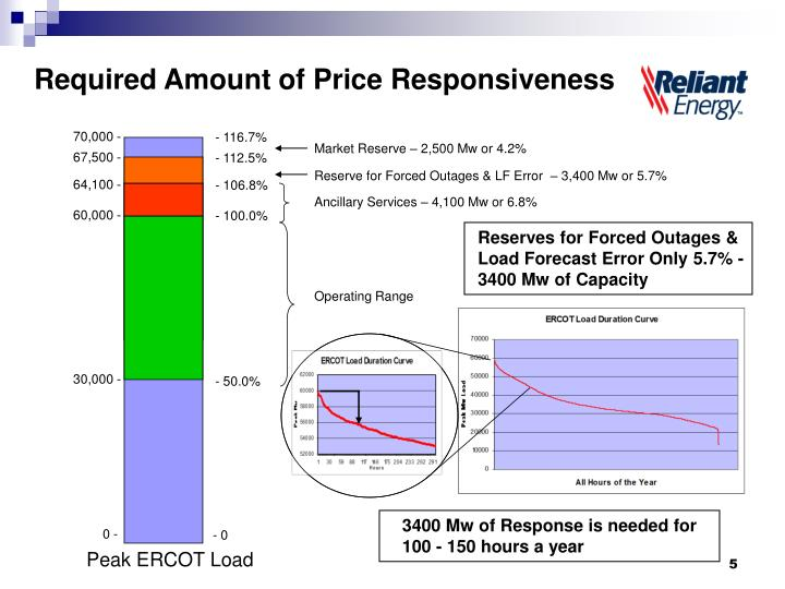 Required Amount of Price Responsiveness