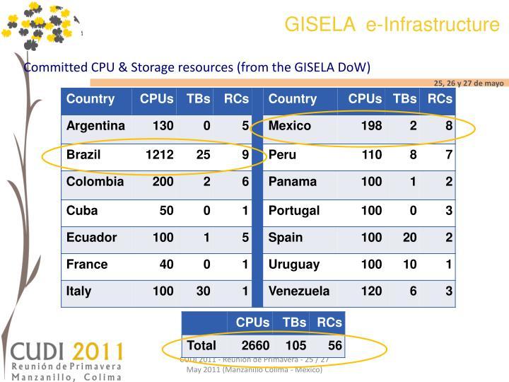 GISELA  e-Infrastructure