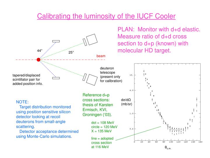 Calibrating the luminosity of the IUCF Cooler
