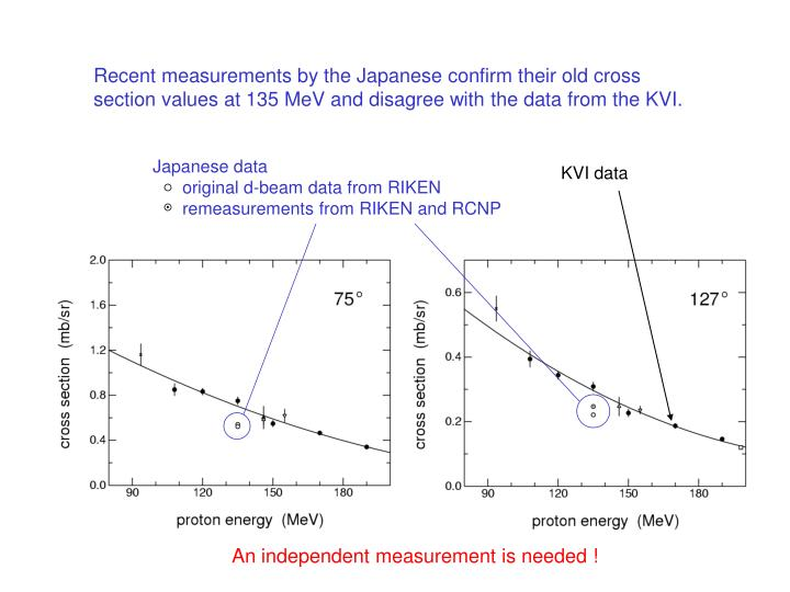 Recent measurements by the Japanese confirm their old cross