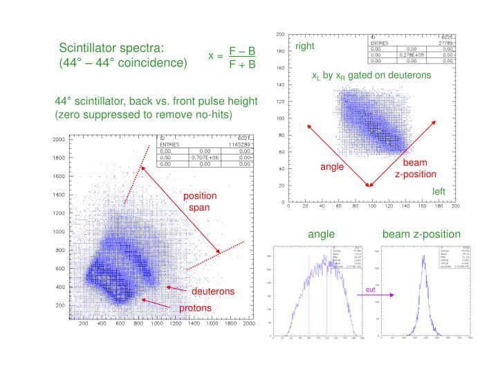Scintillator spectra: