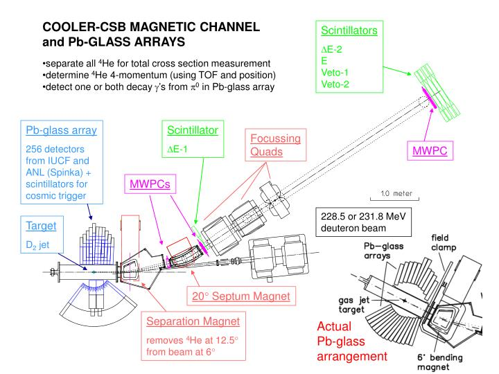 COOLER-CSB MAGNETIC CHANNEL