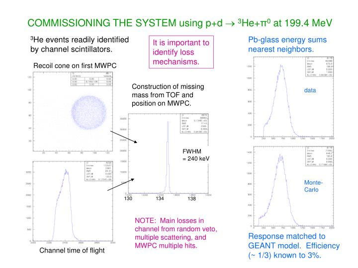 COMMISSIONING THE SYSTEM using p+d
