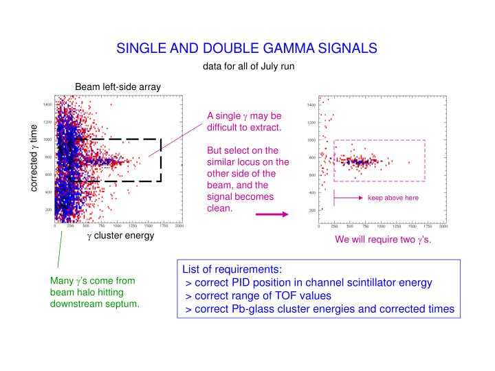 SINGLE AND DOUBLE GAMMA SIGNALS