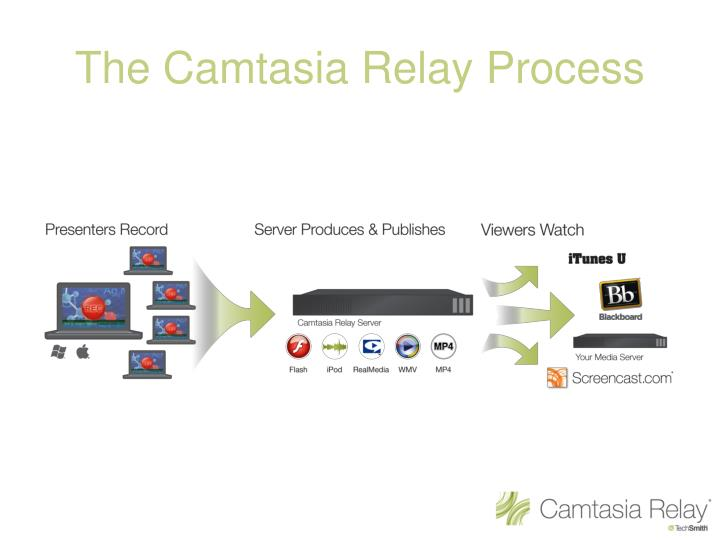 The Camtasia Relay Process