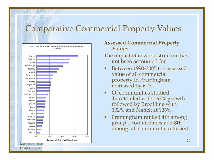 Comparative Commercial Property Values