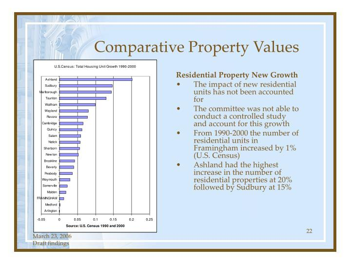 Comparative Property Values