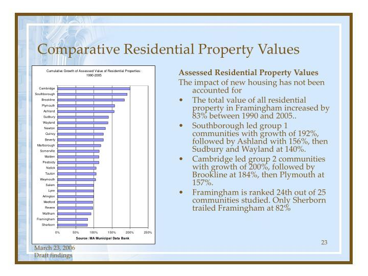 Comparative Residential Property Values
