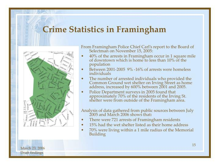 Crime Statistics in Framingham